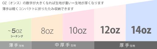 トート生地の厚さ表:OZ(オンス)の数字が大きくなれば生地が重い=生地が厚くなります。薄手は軽くコンパクトに折りたたみ収納できます。